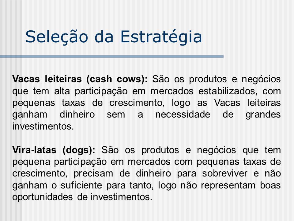 Seleção da Estratégia Vacas leiteiras (cash cows): São os produtos e negócios que tem alta participação em mercados estabilizados, com pequenas taxas