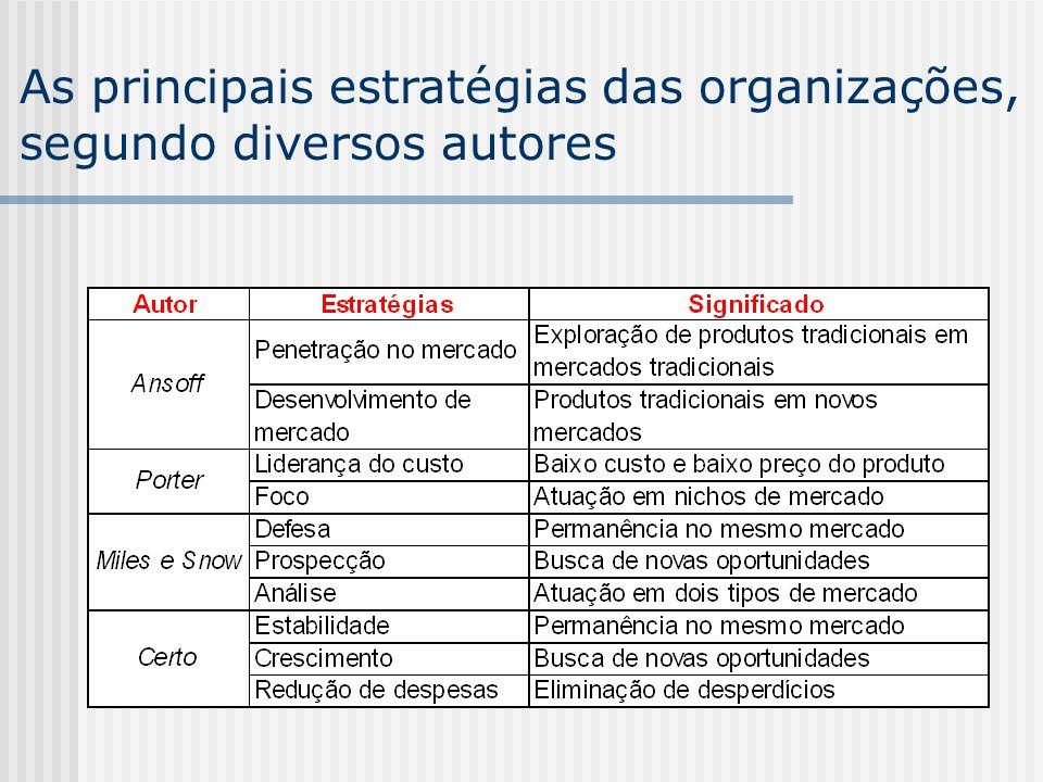 As principais estratégias das organizações, segundo diversos autores