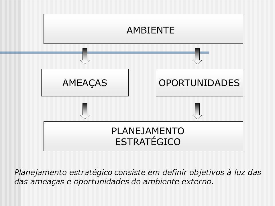 AMBIENTE AMEAÇASOPORTUNIDADES PLANEJAMENTO ESTRATÉGICO Planejamento estratégico consiste em definir objetivos à luz das das ameaças e oportunidades do