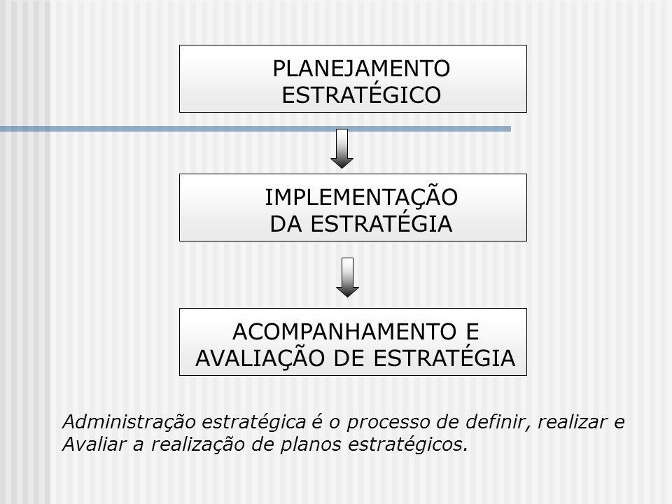 PLANEJAMENTO ESTRATÉGICO IMPLEMENTAÇÃO DA ESTRATÉGIA ACOMPANHAMENTO E AVALIAÇÃO DE ESTRATÉGIA Administração estratégica é o processo de definir, reali
