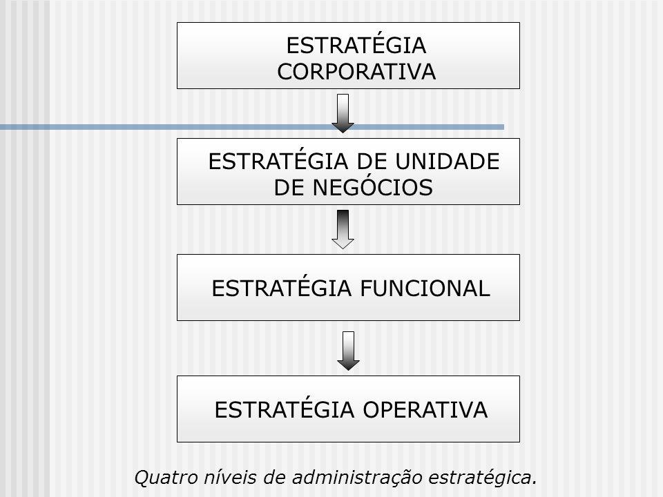 Quatro níveis de administração estratégica. ESTRATÉGIA CORPORATIVA ESTRATÉGIA DE UNIDADE DE NEGÓCIOS ESTRATÉGIA FUNCIONAL ESTRATÉGIA OPERATIVA