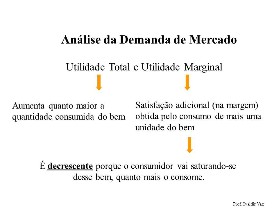 Prof. Ivaldir Vaz 1 Análise da Demanda de Mercado Utilidade Total e Utilidade Marginal Aumenta quanto maior a quantidade consumida do bem Satisfação a
