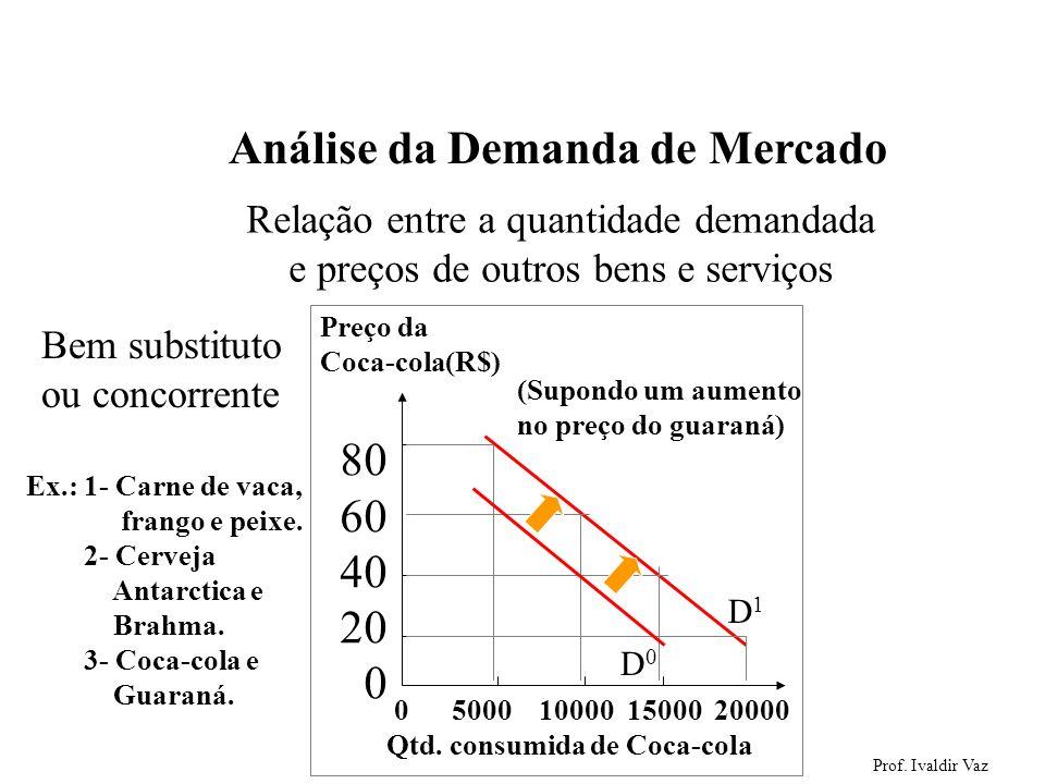 Prof. Ivaldir Vaz 10 Análise da Demanda de Mercado Relação entre a quantidade demandada e preços de outros bens e serviços Ex.: 1- Carne de vaca, fran