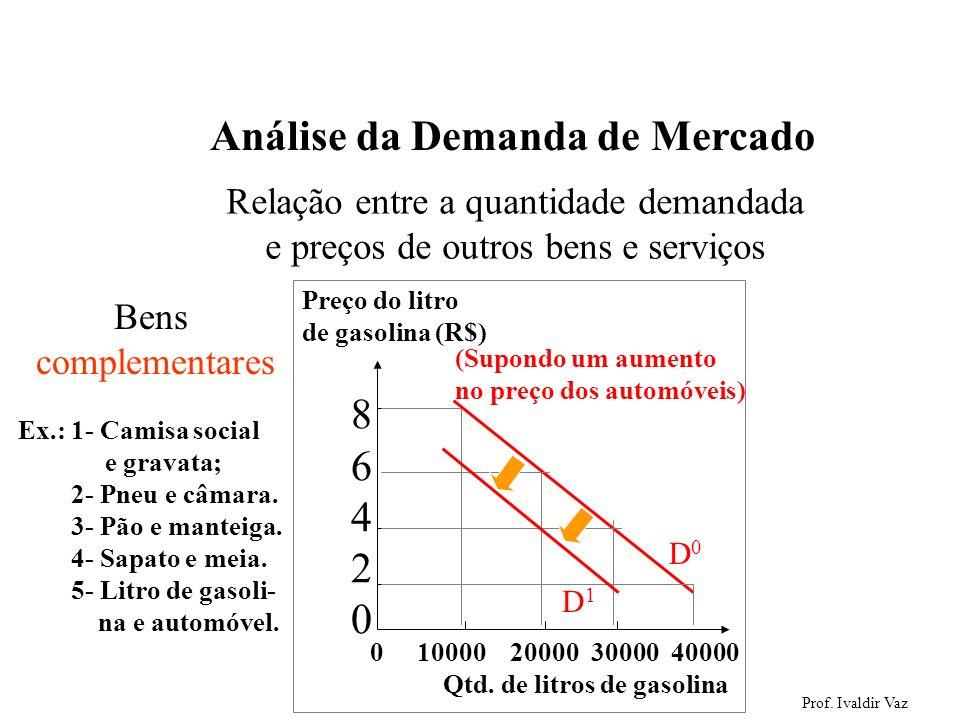 Prof. Ivaldir Vaz 12 Análise da Demanda de Mercado Relação entre a quantidade demandada e preços de outros bens e serviços Ex.: 1- Camisa social e gra