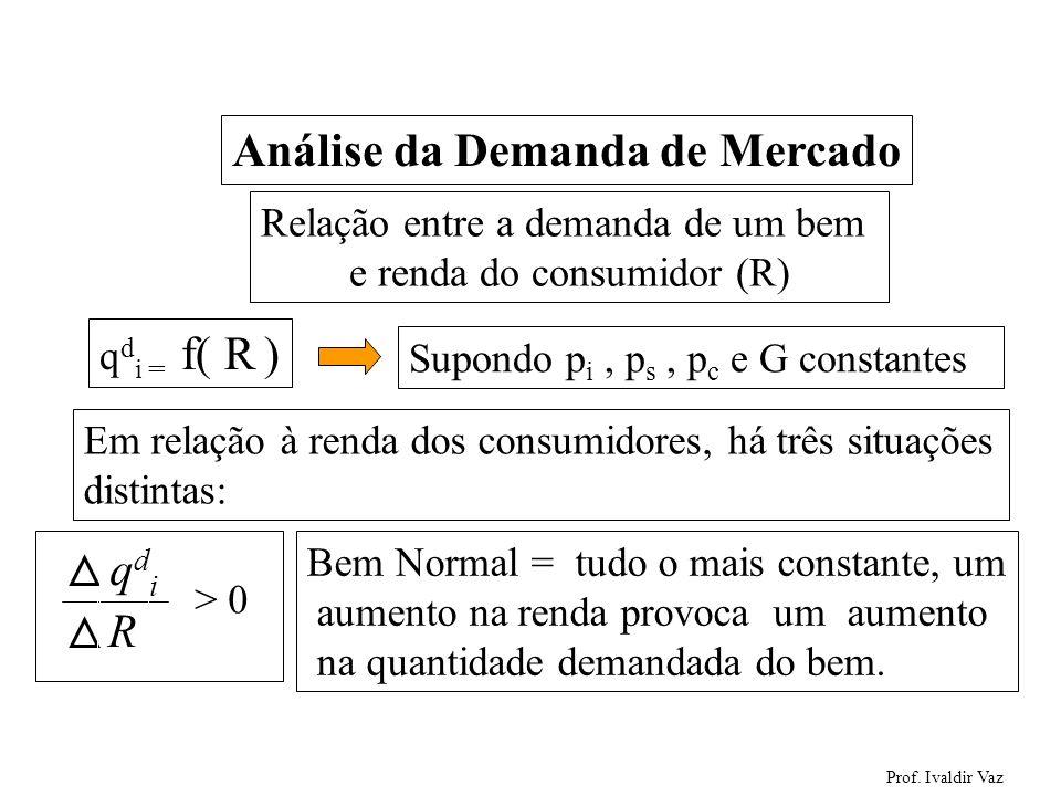 Prof. Ivaldir Vaz 13 Análise da Demanda de Mercado Relação entre a demanda de um bem e renda do consumidor (R) q d i = f( R ) Supondo p i, p s, p c e
