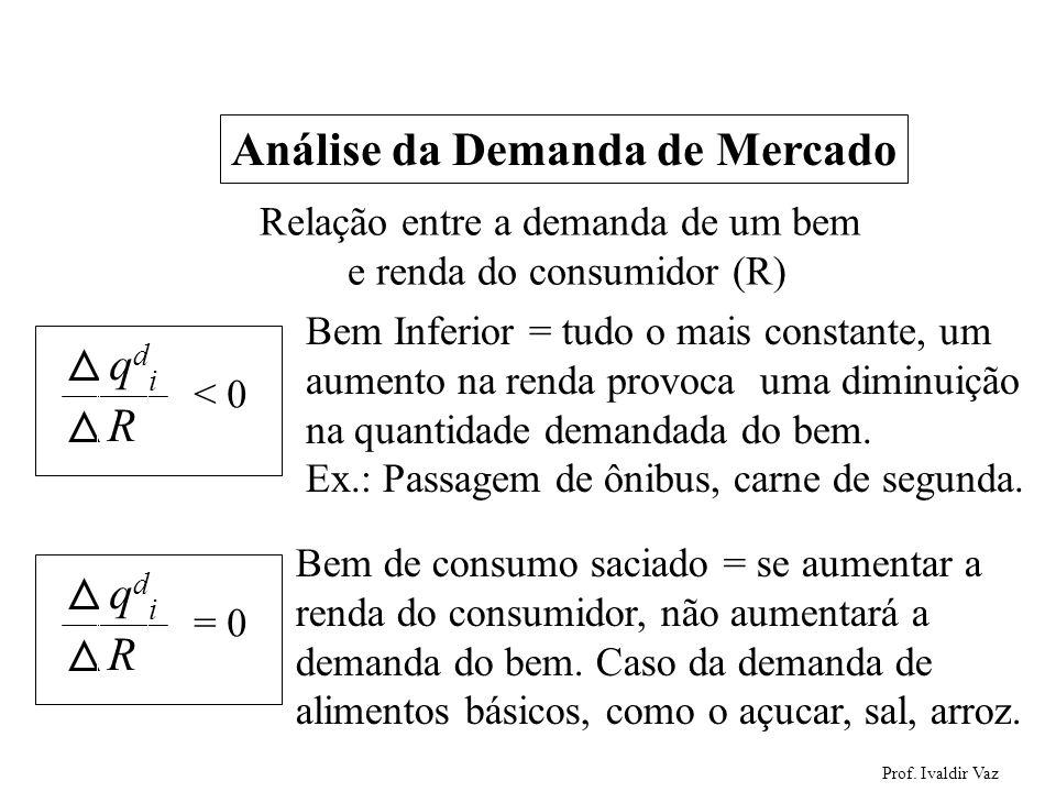 Prof. Ivaldir Vaz 14 Análise da Demanda de Mercado qdiqdi R < 0 Relação entre a demanda de um bem e renda do consumidor (R) Bem Inferior = tudo o mais