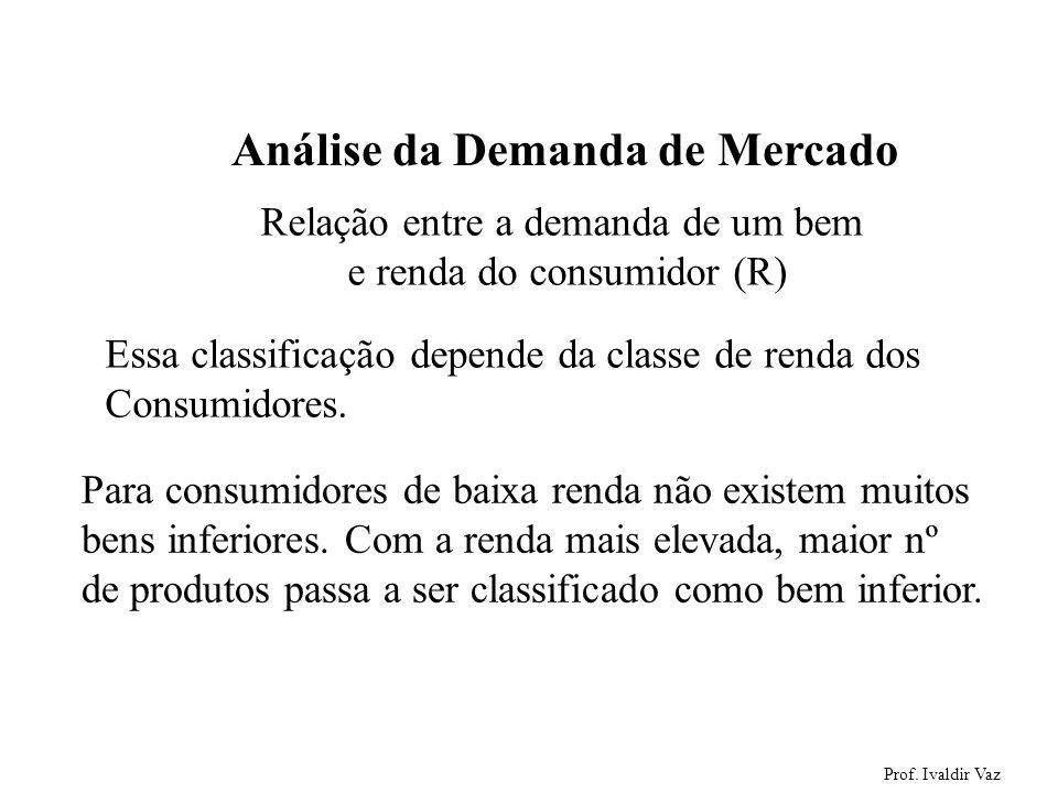 Prof. Ivaldir Vaz 15 Análise da Demanda de Mercado Relação entre a demanda de um bem e renda do consumidor (R) Essa classificação depende da classe de