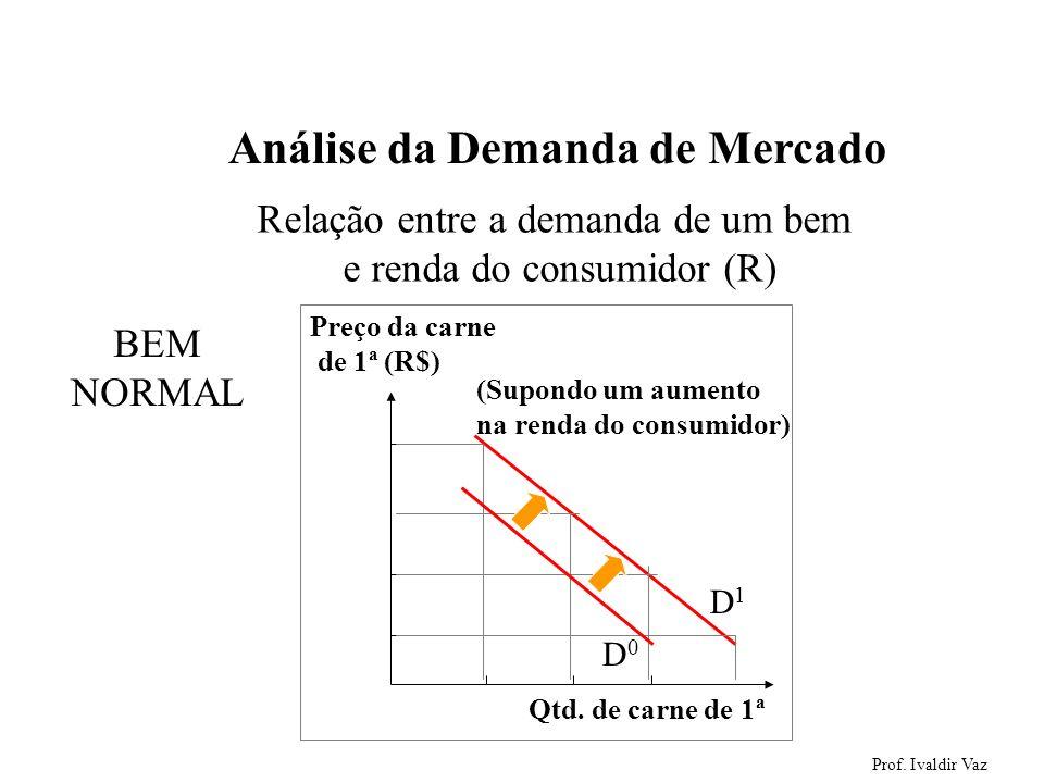 Prof. Ivaldir Vaz 16 Análise da Demanda de Mercado Relação entre a demanda de um bem e renda do consumidor (R) BEM NORMAL Preço da carne de 1ª (R$) Qt
