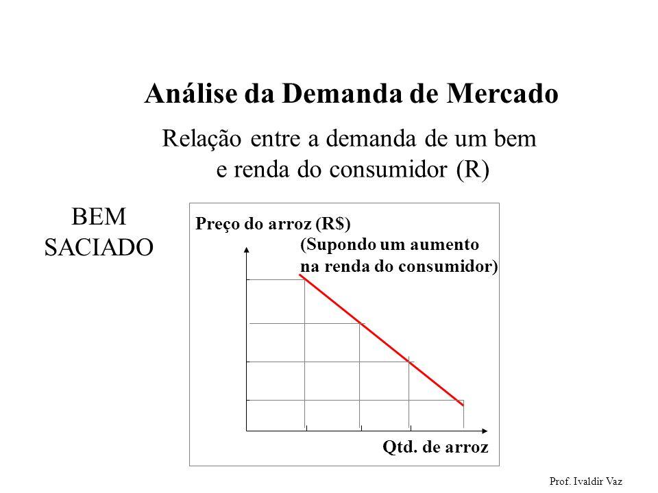 Prof. Ivaldir Vaz 18 Análise da Demanda de Mercado Relação entre a demanda de um bem e renda do consumidor (R) Preço do arroz (R$) Qtd. de arroz(Supon