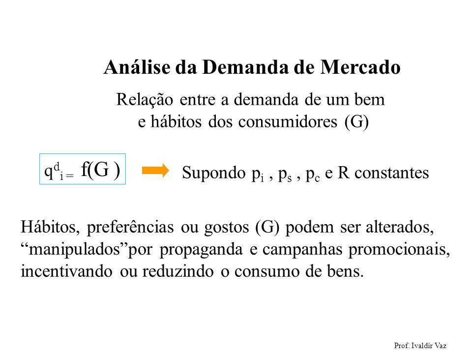Prof. Ivaldir Vaz 19 Análise da Demanda de Mercado Relação entre a demanda de um bem e hábitos dos consumidores (G) q d i = f(G ) Supondo p i, p s, p