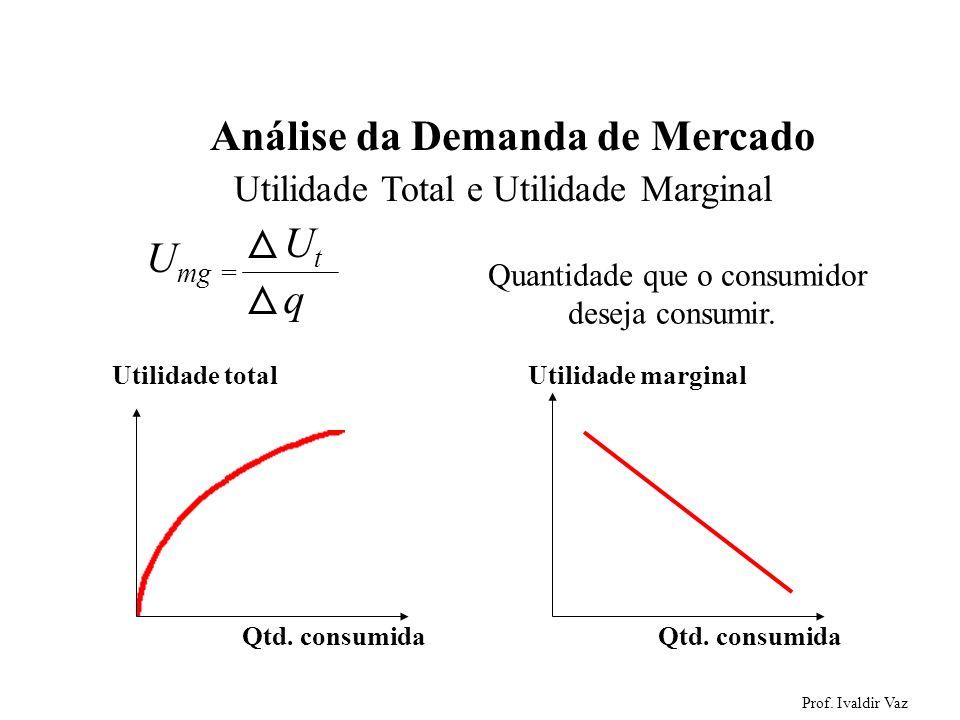 Prof. Ivaldir Vaz 2 Análise da Demanda de Mercado U mg = UtUt q Quantidade que o consumidor deseja consumir. Qtd. consumida Utilidade total Qtd. consu