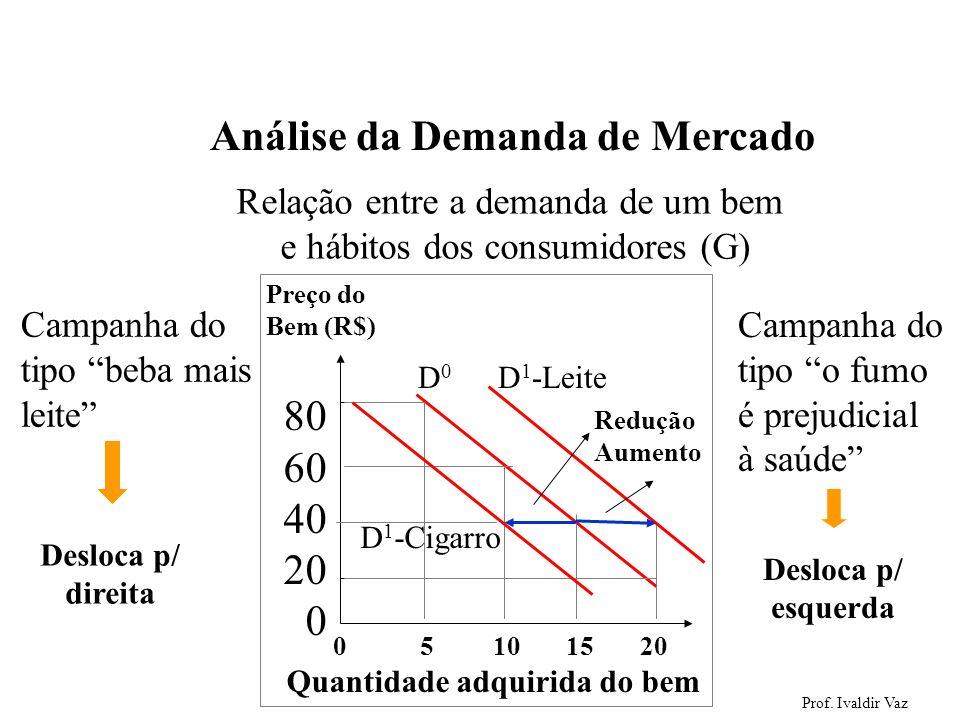 Prof. Ivaldir Vaz 20 Análise da Demanda de Mercado Relação entre a demanda de um bem e hábitos dos consumidores (G) Campanha do tipo beba mais leite 0
