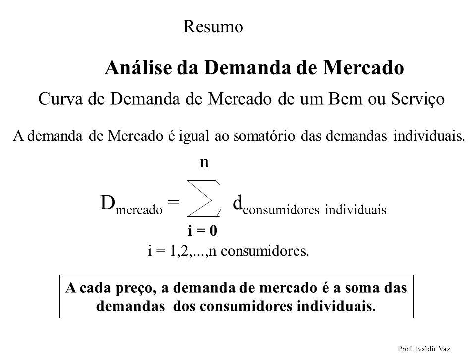 Prof. Ivaldir Vaz 22 Análise da Demanda de Mercado Curva de Demanda de Mercado de um Bem ou Serviço A demanda de Mercado é igual ao somatório das dema