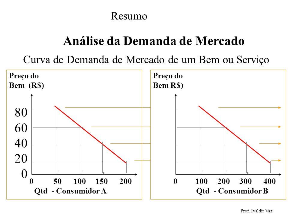 Prof. Ivaldir Vaz 23 Análise da Demanda de Mercado 0 50 100 150 200 Preço do Bem (R$) 80 60 40 20 0 Qtd - Consumidor A 0 100 200 300 400 Preço do Bem