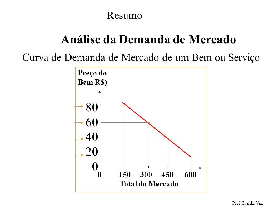 Prof. Ivaldir Vaz 24 Análise da Demanda de Mercado Curva de Demanda de Mercado de um Bem ou Serviço 0 150 300 450 600 Preço do Bem R$) Total do Mercad