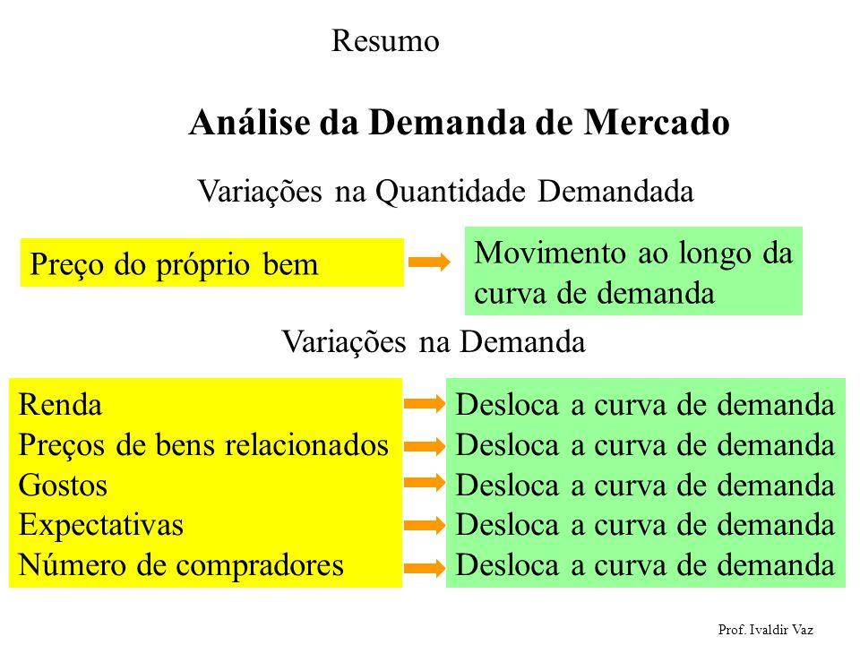 Prof. Ivaldir Vaz 26 Renda Preços de bens relacionados Gostos Expectativas Número de compradores Desloca a curva de demanda Análise da Demanda de Merc