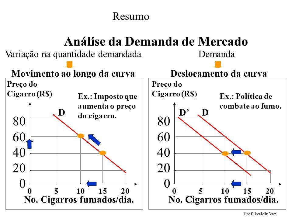 Prof. Ivaldir Vaz 27 Movimento ao longo da curvaDeslocamento da curva Variação na quantidade demandada Demanda 0 5 10 15 20 Preço do Cigarro (R$) 80 6