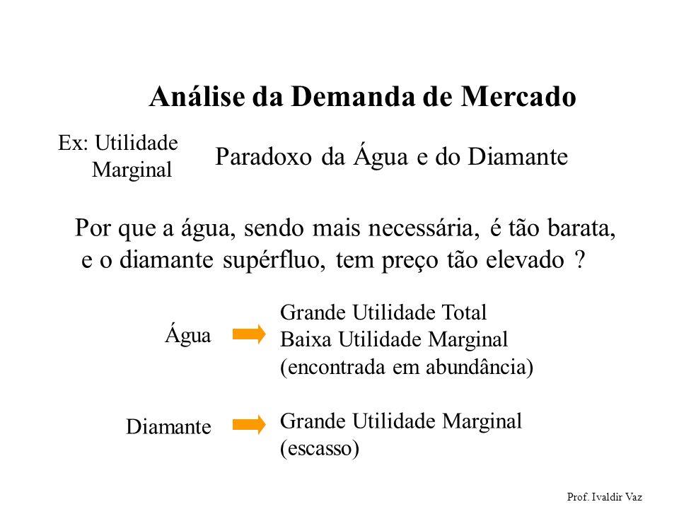 Prof. Ivaldir Vaz 3 Análise da Demanda de Mercado Paradoxo da Água e do Diamante Por que a água, sendo mais necessária, é tão barata, e o diamante sup