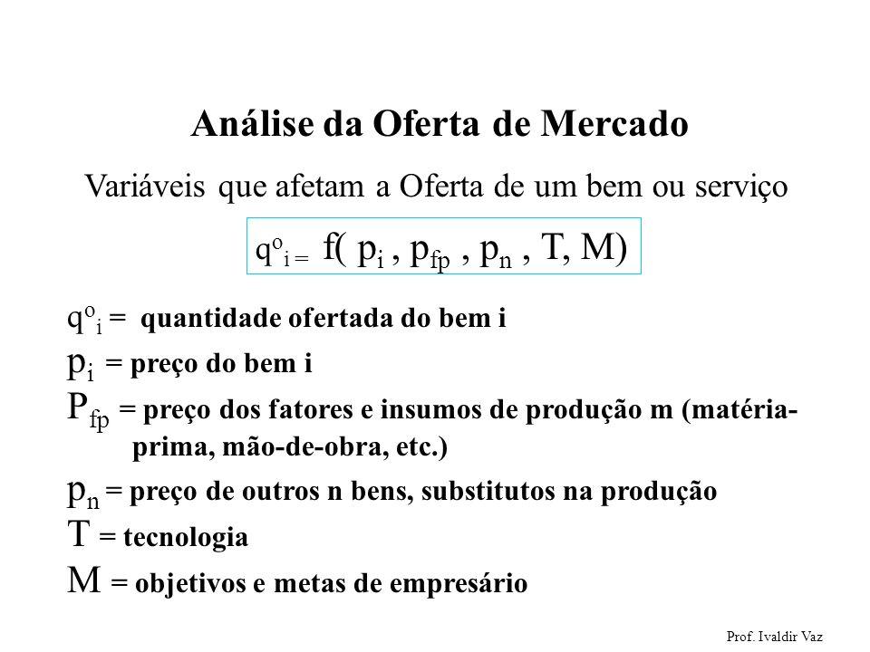 Prof. Ivaldir Vaz 31 Análise da Oferta de Mercado Variáveis que afetam a Oferta de um bem ou serviço q o i = f( p i, p fp, p n, T, M) q o i = quantida