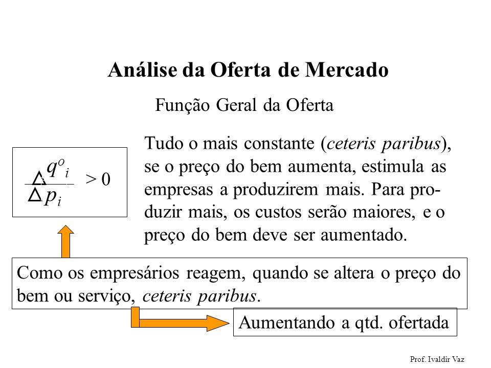 Prof. Ivaldir Vaz 32 Análise da Oferta de Mercado qoiqoi pipi > 0 Tudo o mais constante (ceteris paribus), se o preço do bem aumenta, estimula as empr