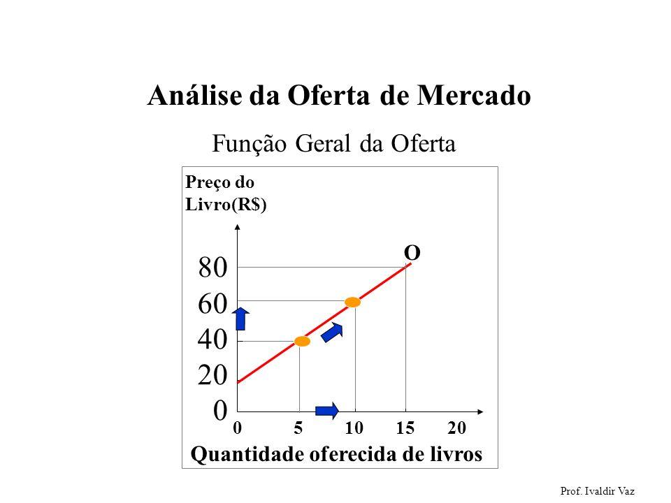 Prof. Ivaldir Vaz 33 Análise da Oferta de Mercado 0 5 10 15 20 Preço do Livro(R$) 80 60 40 20 0 Quantidade oferecida de livros O Função Geral da Ofert