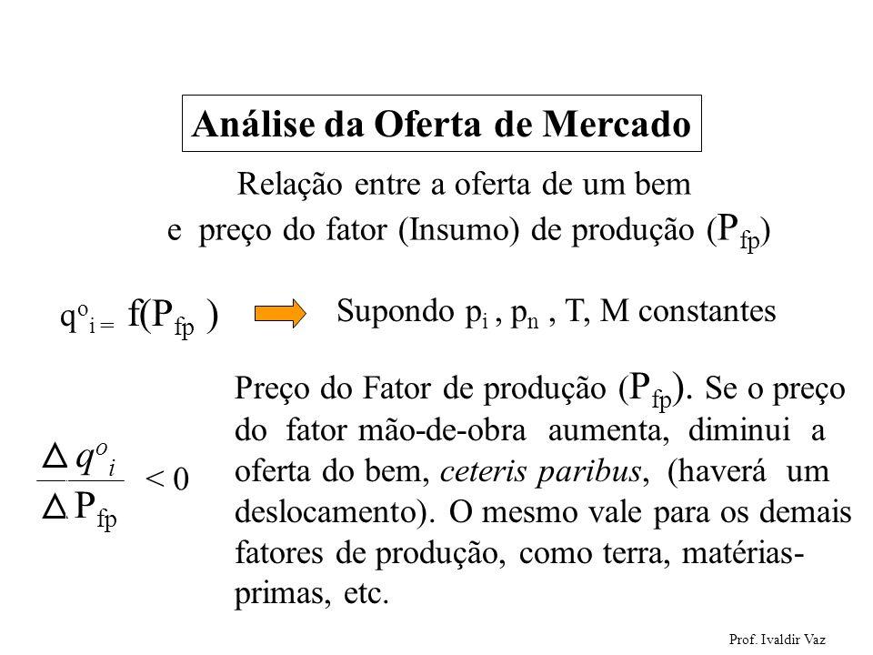 Prof. Ivaldir Vaz 34 Análise da Oferta de Mercado Relação entre a oferta de um bem e preço do fator (Insumo) de produção ( P fp ) q o i = f(P fp ) Sup