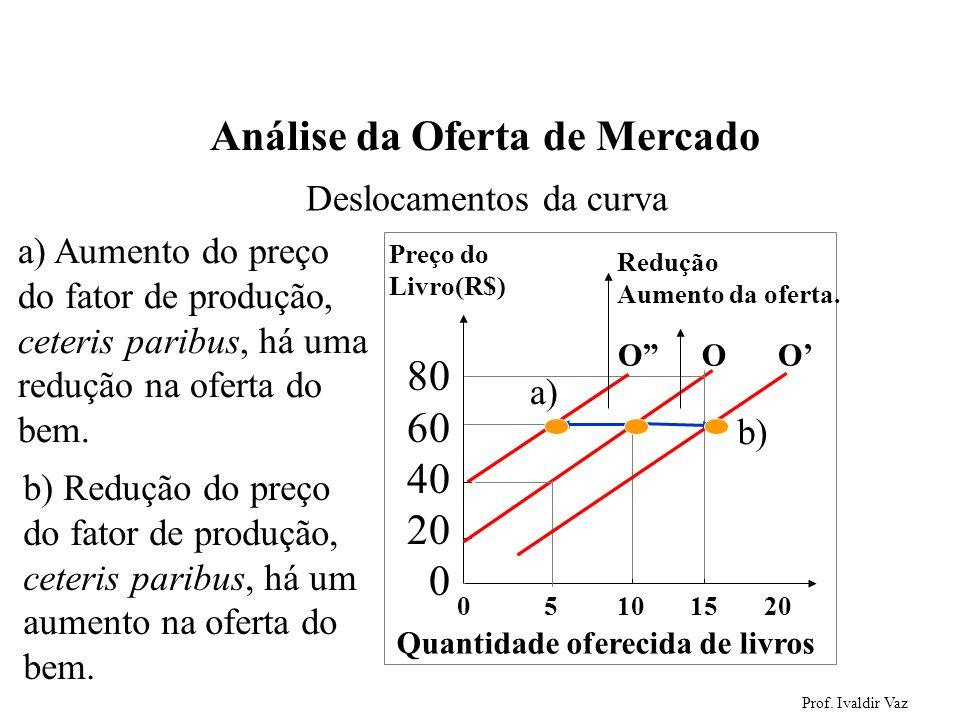 Prof. Ivaldir Vaz 35 Análise da Oferta de Mercado Deslocamentos da curva 0 5 10 15 20 Preço do Livro(R$) 80 60 40 20 0 Quantidade oferecida de livros