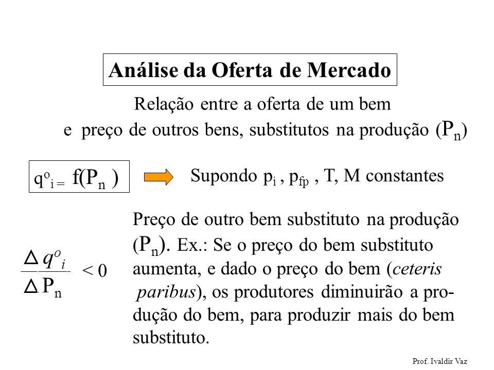 Prof. Ivaldir Vaz 36 Análise da Oferta de Mercado Relação entre a oferta de um bem e preço de outros bens, substitutos na produção ( P n ) q o i = f(P