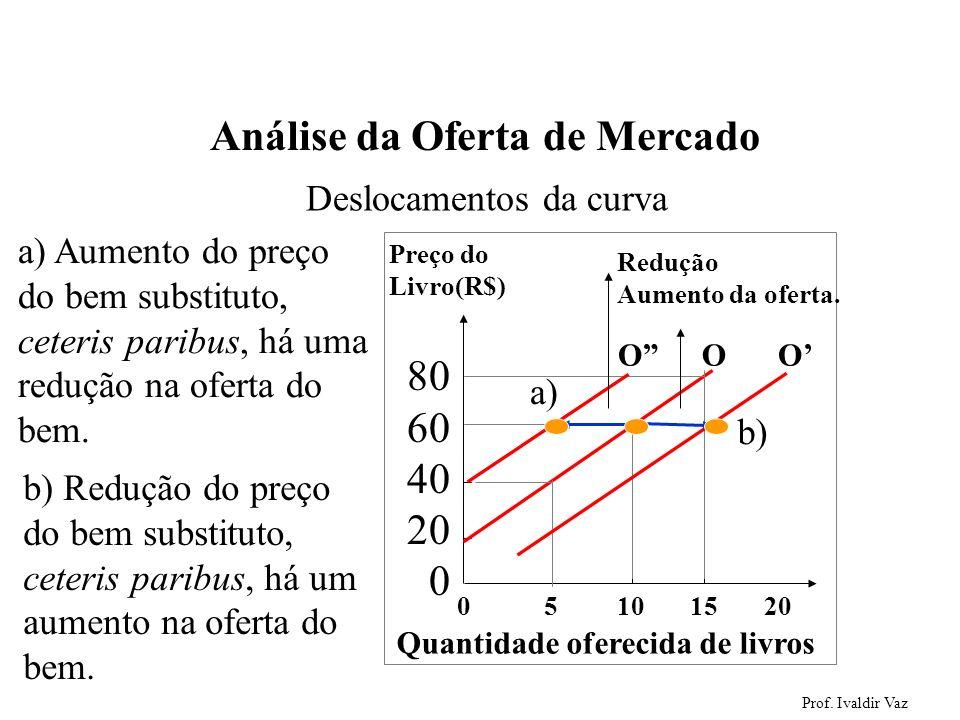 Prof. Ivaldir Vaz 37 Análise da Oferta de Mercado Deslocamentos da curva 0 5 10 15 20 Preço do Livro(R$) 80 60 40 20 0 Quantidade oferecida de livros