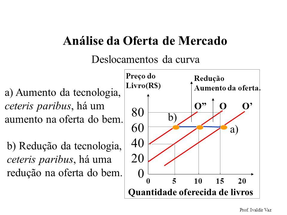 Prof. Ivaldir Vaz 39 Análise da Oferta de Mercado Deslocamentos da curva 0 5 10 15 20 Preço do Livro(R$) 80 60 40 20 0 Quantidade oferecida de livros