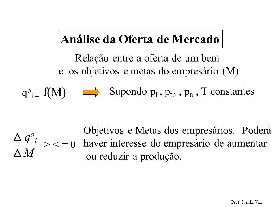 Prof. Ivaldir Vaz 40 Análise da Oferta de Mercado Relação entre a oferta de um bem e os objetivos e metas do empresário (M) q o i = f(M) Supondo p i,