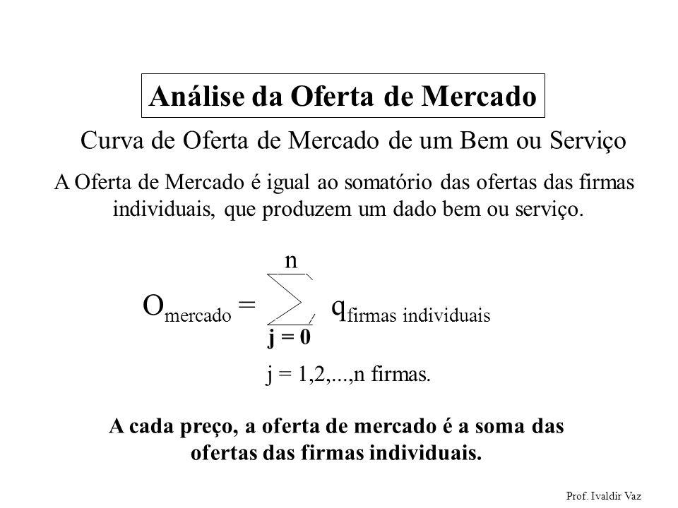 Prof. Ivaldir Vaz 41 Análise da Oferta de Mercado Curva de Oferta de Mercado de um Bem ou Serviço A Oferta de Mercado é igual ao somatório das ofertas