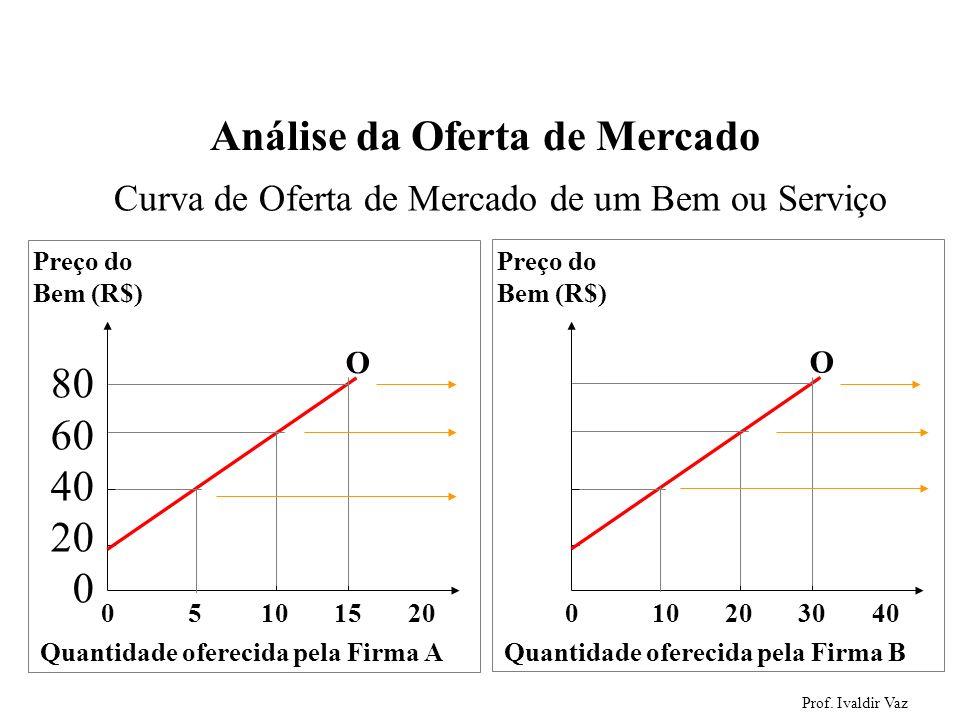 Prof. Ivaldir Vaz 42 Análise da Oferta de Mercado 80 60 40 20 0 Curva de Oferta de Mercado de um Bem ou Serviço 0 5 10 15 20 Preço do Bem (R$) 80 60 4