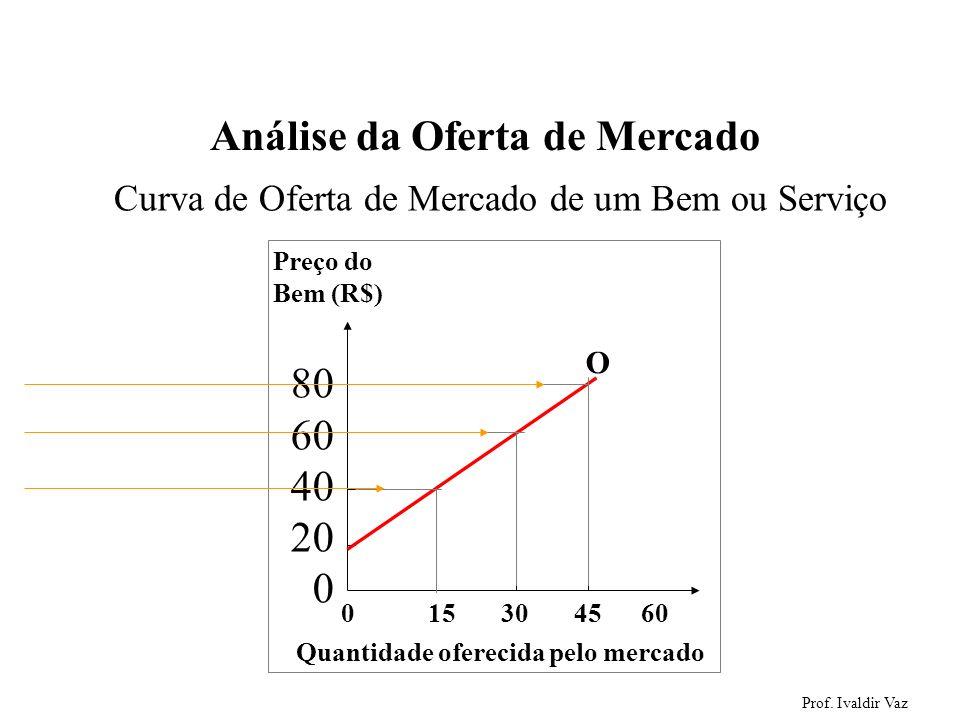 Prof. Ivaldir Vaz 43 Análise da Oferta de Mercado 0 15 30 45 60 Preço do Bem (R$) 80 60 40 20 0 Quantidade oferecida pelo mercado O Curva de Oferta de