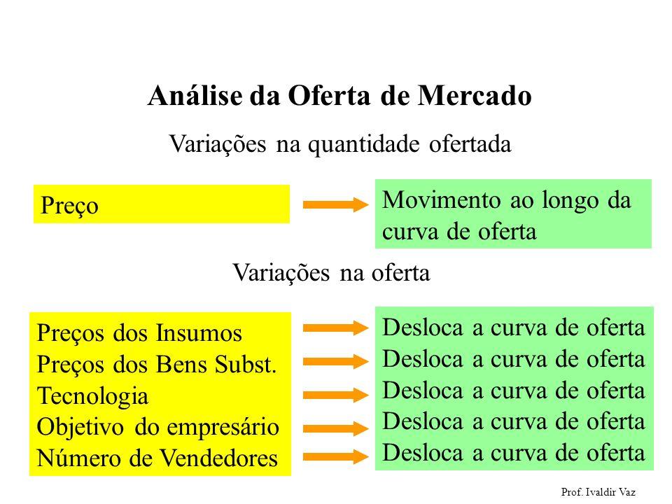 Prof. Ivaldir Vaz 45 Análise da Oferta de Mercado Variações na quantidade ofertada Preços dos Insumos Preços dos Bens Subst. Tecnologia Objetivo do em