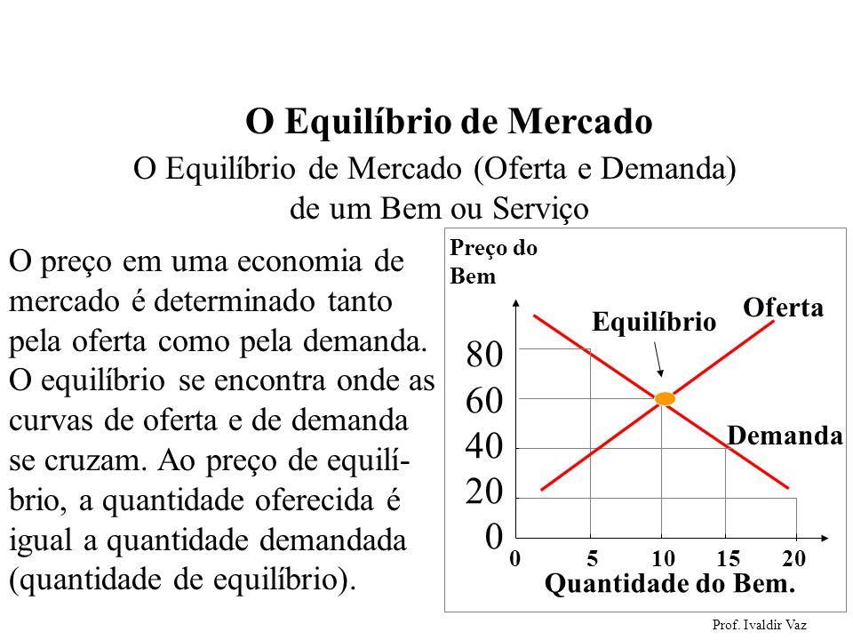 Prof. Ivaldir Vaz 46 O Equilíbrio de Mercado O Equilíbrio de Mercado (Oferta e Demanda) de um Bem ou Serviço O preço em uma economia de mercado é dete