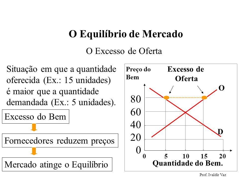 Prof. Ivaldir Vaz 48 O Excesso de Oferta Situação em que a quantidade oferecida (Ex.: 15 unidades) é maior que a quantidade demandada (Ex.: 5 unidades