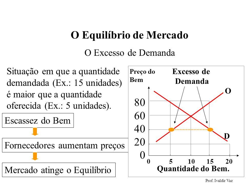 Prof. Ivaldir Vaz 49 O Excesso de Demanda Situação em que a quantidade demandada (Ex.: 15 unidades) é maior que a quantidade oferecida (Ex.: 5 unidade