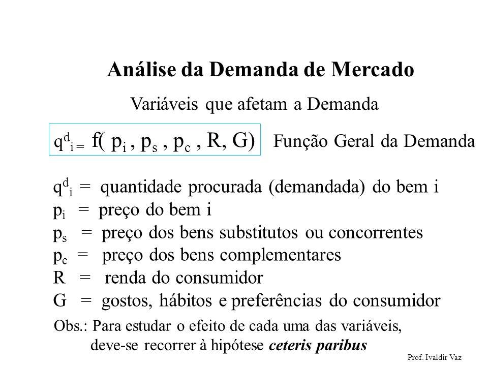 Prof. Ivaldir Vaz 5 Análise da Demanda de Mercado Variáveis que afetam a Demanda q d i = f( p i, p s, p c, R, G) q d i = quantidade procurada (demanda
