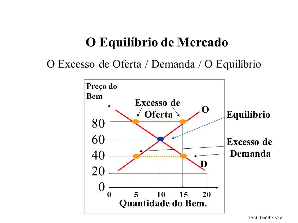 Prof. Ivaldir Vaz 50 O Excesso de Oferta / Demanda / O Equilíbrio Excesso de Demanda O Equilíbrio de Mercado Equilíbrio 0 5 10 15 20 Preço do Bem 80 6