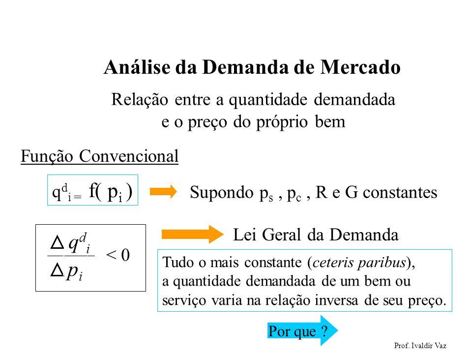 Prof. Ivaldir Vaz 6 Análise da Demanda de Mercado q d i = f( p i ) Relação entre a quantidade demandada e o preço do próprio bem Supondo p s, p c, R e