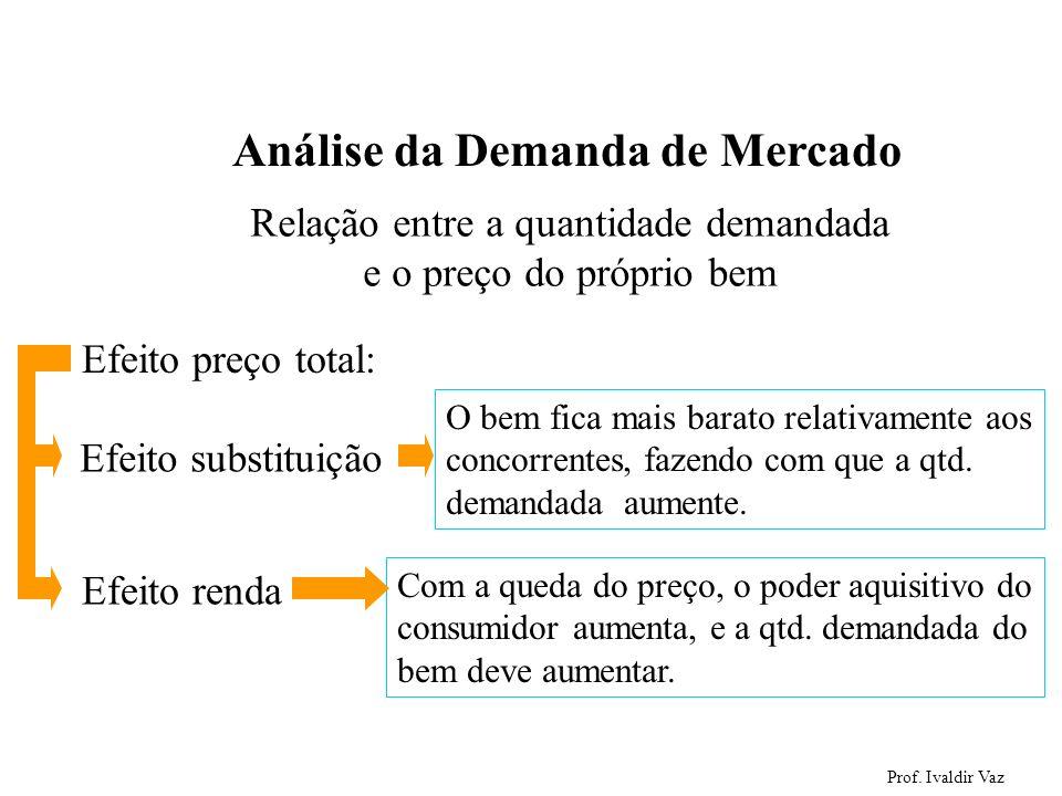 Prof. Ivaldir Vaz 7 Análise da Demanda de Mercado Relação entre a quantidade demandada e o preço do próprio bem Efeito preço total: Efeito substituiçã