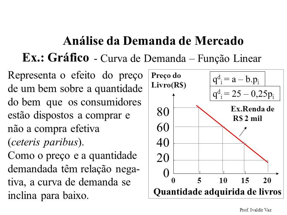 Prof. Ivaldir Vaz 8 Representa o efeito do preço de um bem sobre a quantidade do bem que os consumidores estão dispostos a comprar e não a compra efet