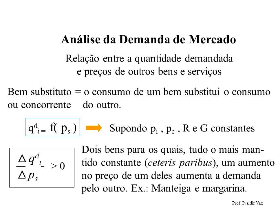 Prof. Ivaldir Vaz 9 Análise da Demanda de Mercado Relação entre a quantidade demandada e preços de outros bens e serviços Bem substituto = o consumo d