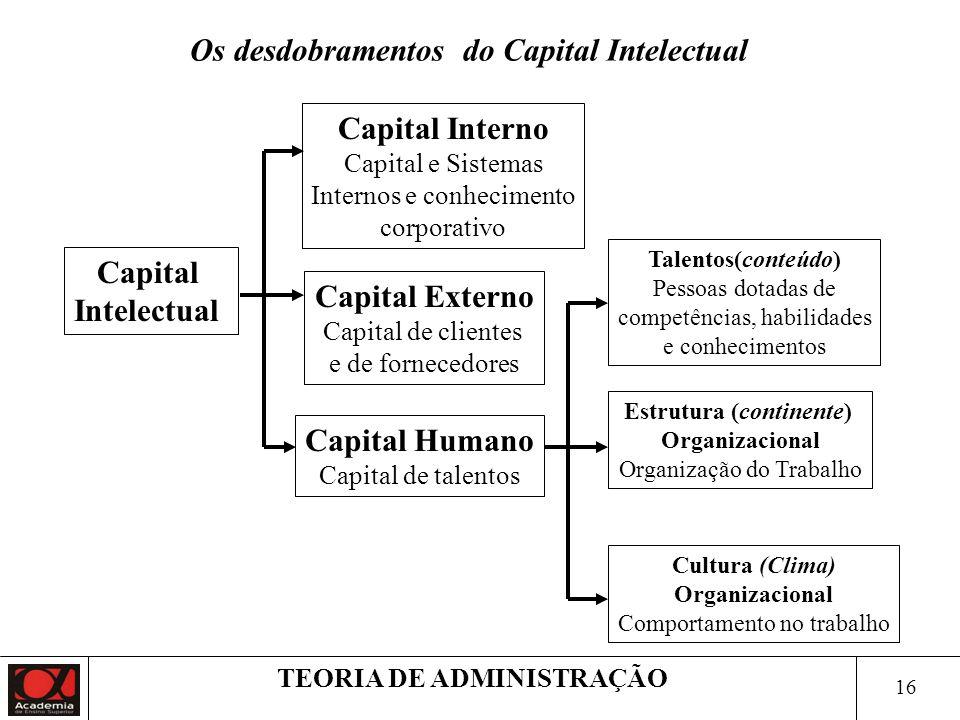 16 TEORIA DE ADMINISTRAÇÃO Capital Intelectual Capital Externo Capital de clientes e de fornecedores Capital Interno Capital e Sistemas Internos e con