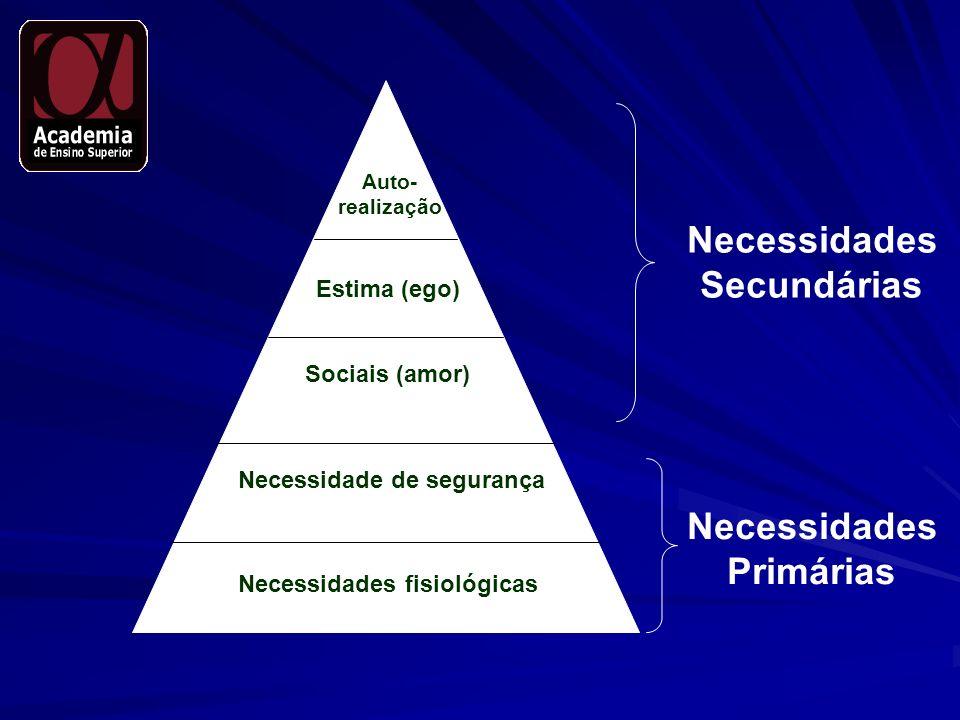 Auto- realização Estima (ego) Sociais (amor) Necessidade de segurança Necessidades fisiológicas Necessidades Secundárias Necessidades Primárias