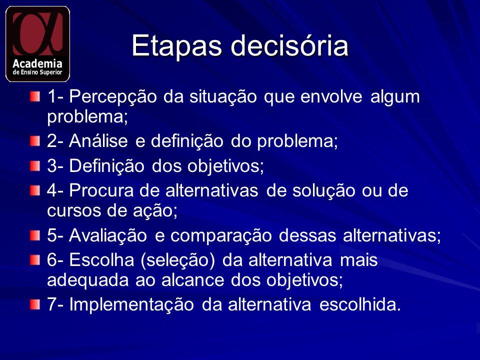 Etapas decisória 1- Percepção da situação que envolve algum problema; 2- Análise e definição do problema; 3- Definição dos objetivos; 4- Procura de al