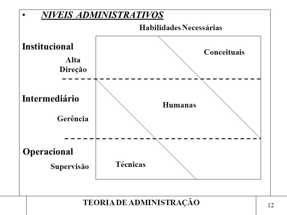 12 TEORIA DE ADMINISTRAÇÃO NIVEIS ADMINISTRATIVOS Humanas Conceituais Técnicas Gerência Alta Direção Supervisão Habilidades Necessárias Intermediário