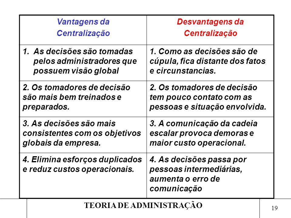 19 TEORIA DE ADMINISTRAÇÃO Vantagens da Centralização Desvantagens da Centralização 1.As decisões são tomadas pelos administradores que possuem visão