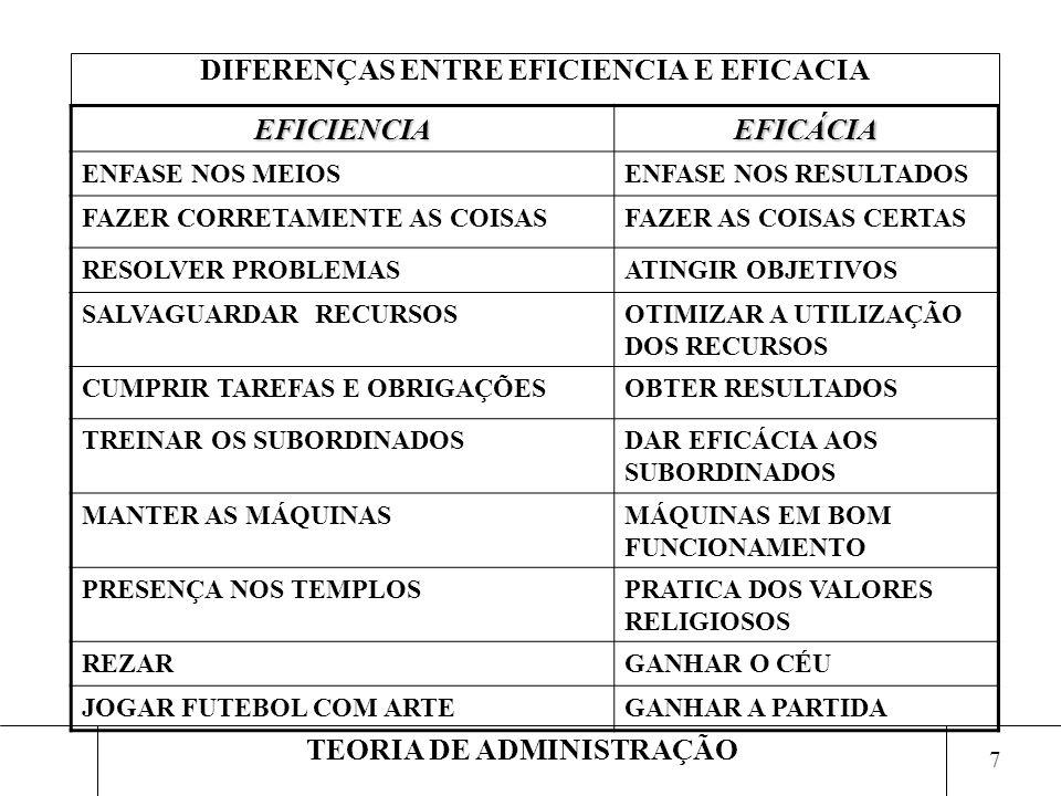 7 TEORIA DE ADMINISTRAÇÃO DIFERENÇAS ENTRE EFICIENCIA E EFICACIA EFICIENCIAEFICÁCIA ENFASE NOS MEIOSENFASE NOS RESULTADOS FAZER CORRETAMENTE AS COISAS
